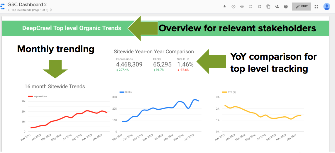 Data Studio GSC Top level trends dashboard