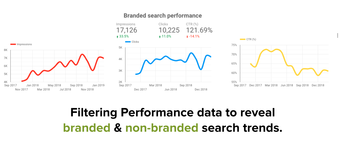 Branded search performance Search Console