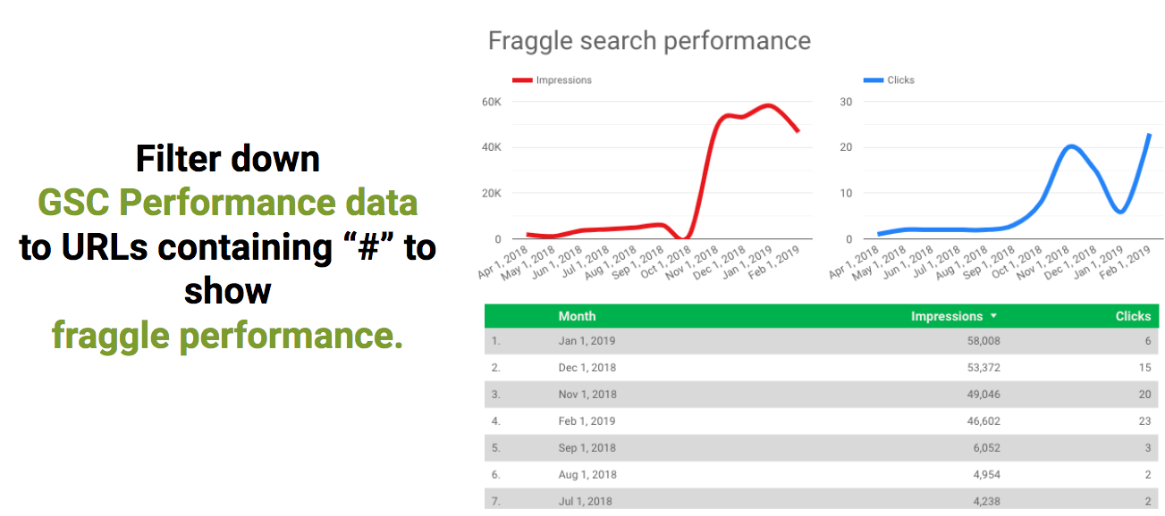 Fraggle performance graphs