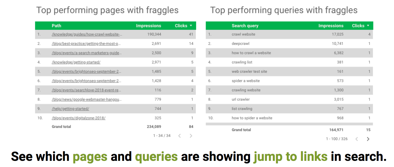 Top performing pages and queries with fraggles