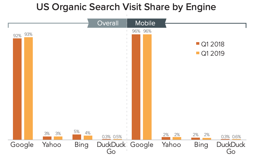 DuckDuckGo is Google's Only Competitor to Gain Organic Search Share in Q1 2019