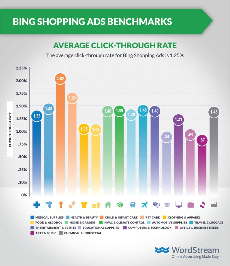 bing-shopping-ads-average-ctr