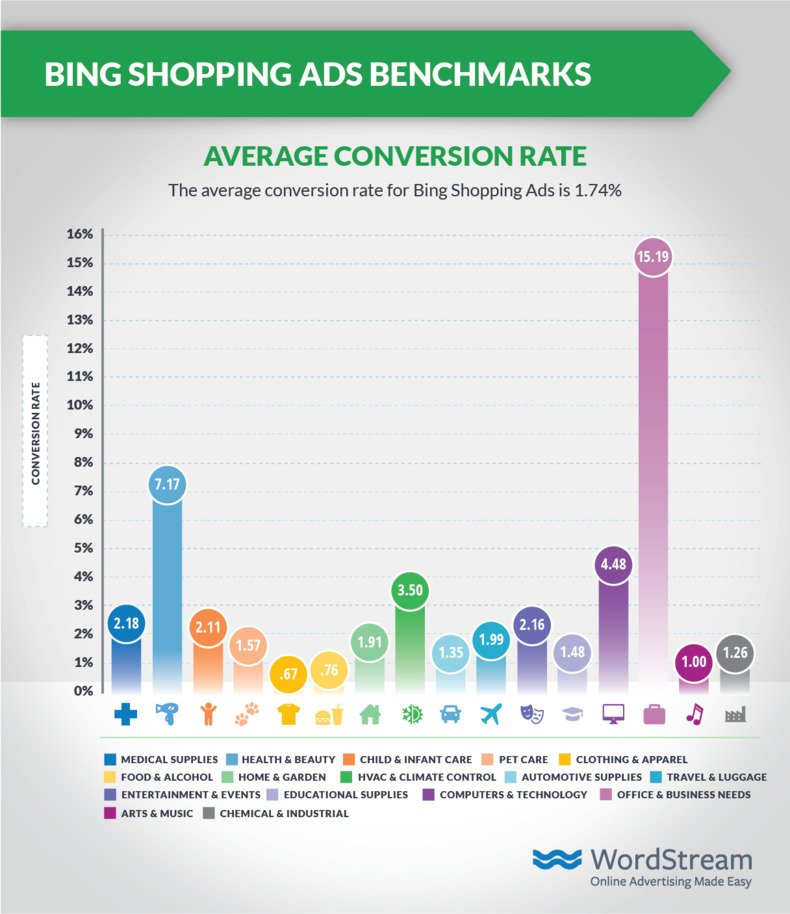 bing-shopping-ads-average-cvr