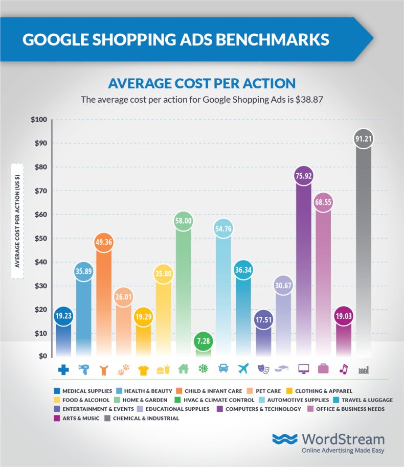 google-shopping-ads-average-cpa