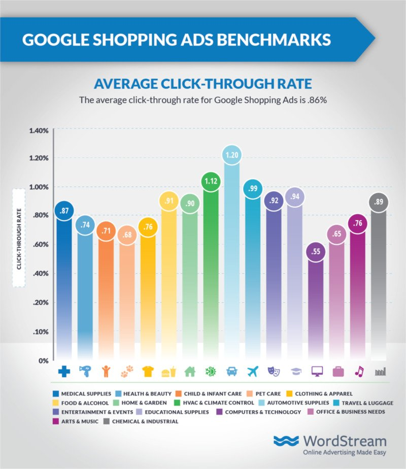 google-shopping-ads-average-ctr