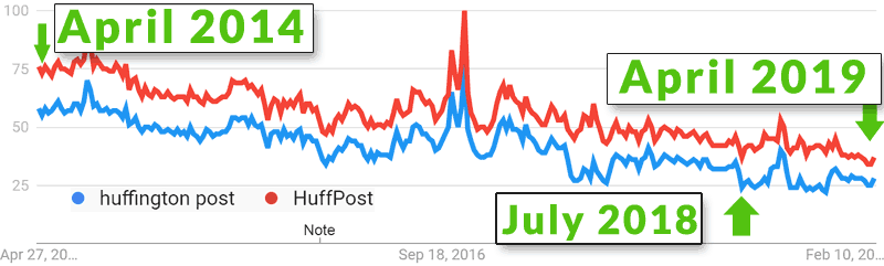 Screenshot of Huffington Post downward trend shown by Google Trends