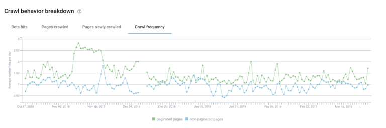 Compared to non-paginated pages, we can see that the crawl frequency is higher for pagination.