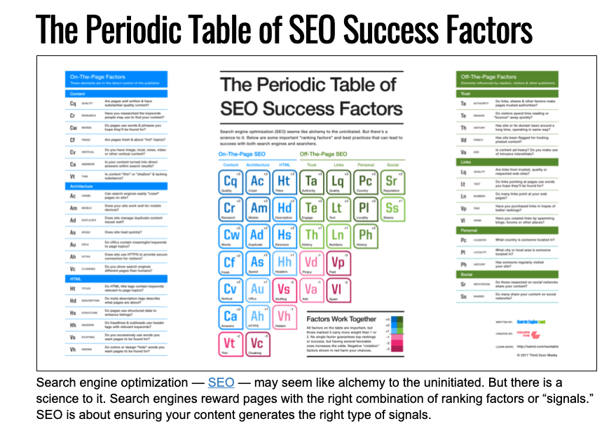 periodic table seo