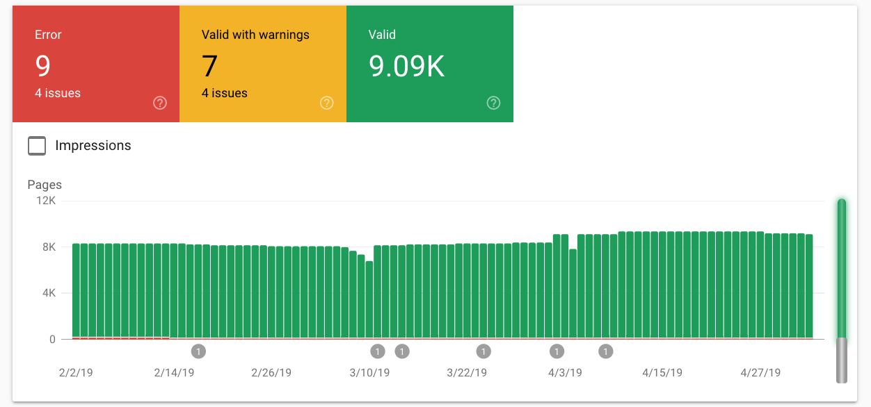 Google Celebrates Star Wars Day with Easter Eggs from Search Console