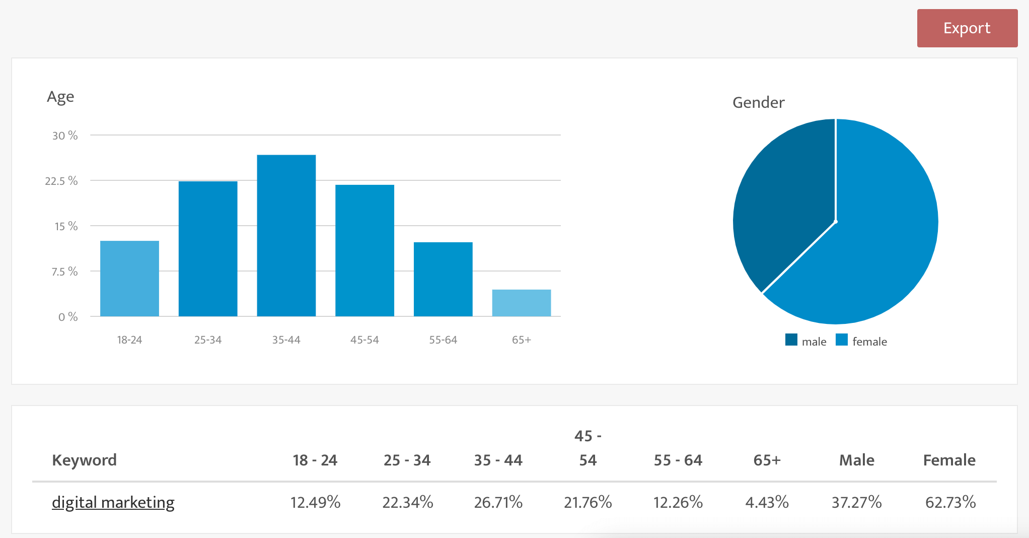 Screenshot of demographicsio with phrase digital marketing