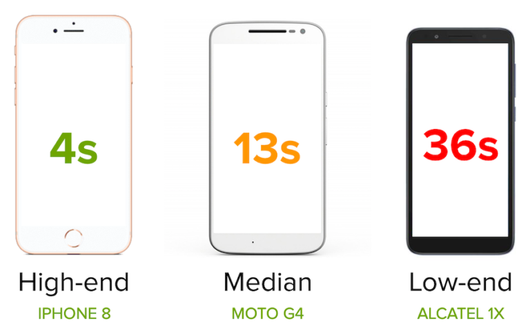 Processing times for three different phones