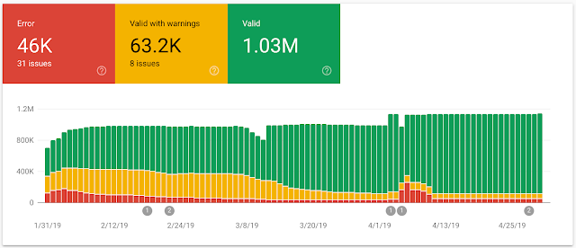 Google Introduces Three New Search Console Reports