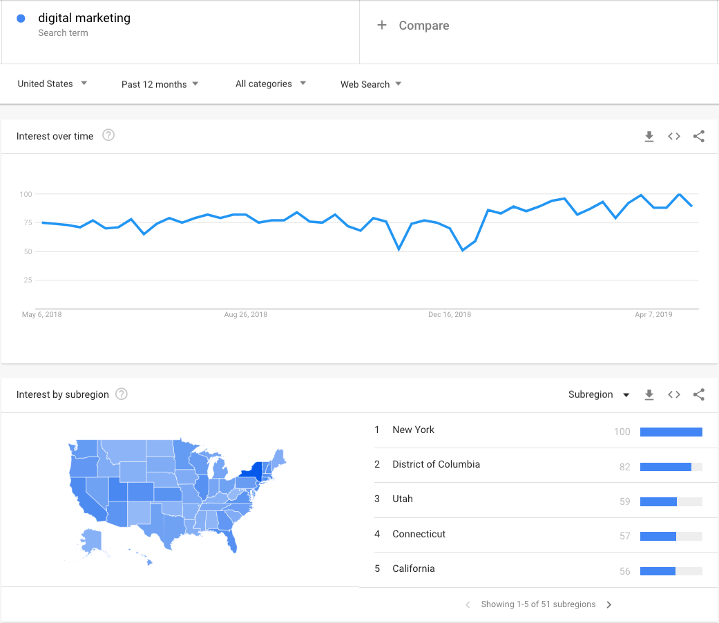 Captura de pantalla de Google Trends