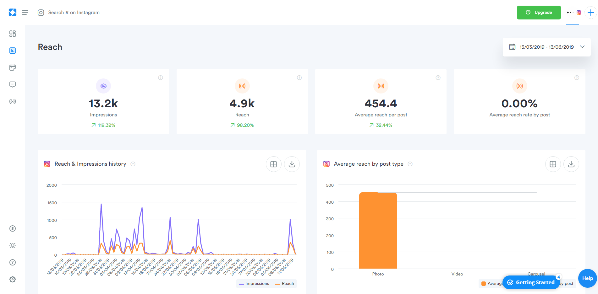 Instagram Analytics Guide: 10 of the Best Tools to Get Insights
