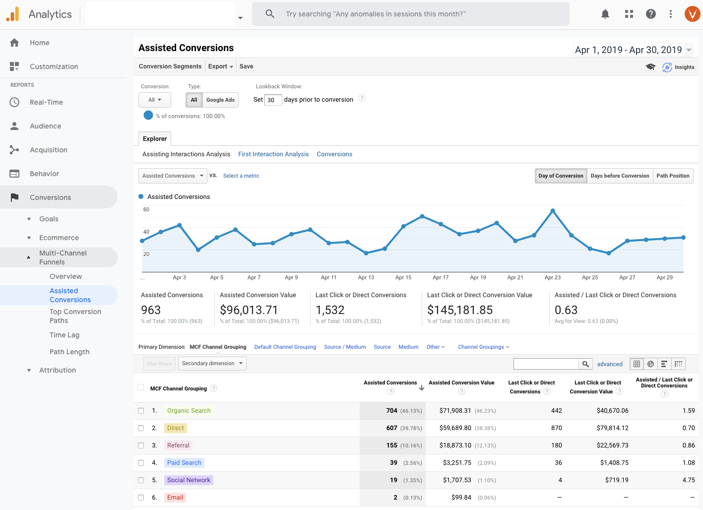 Multi-channel funnels assisted conversions