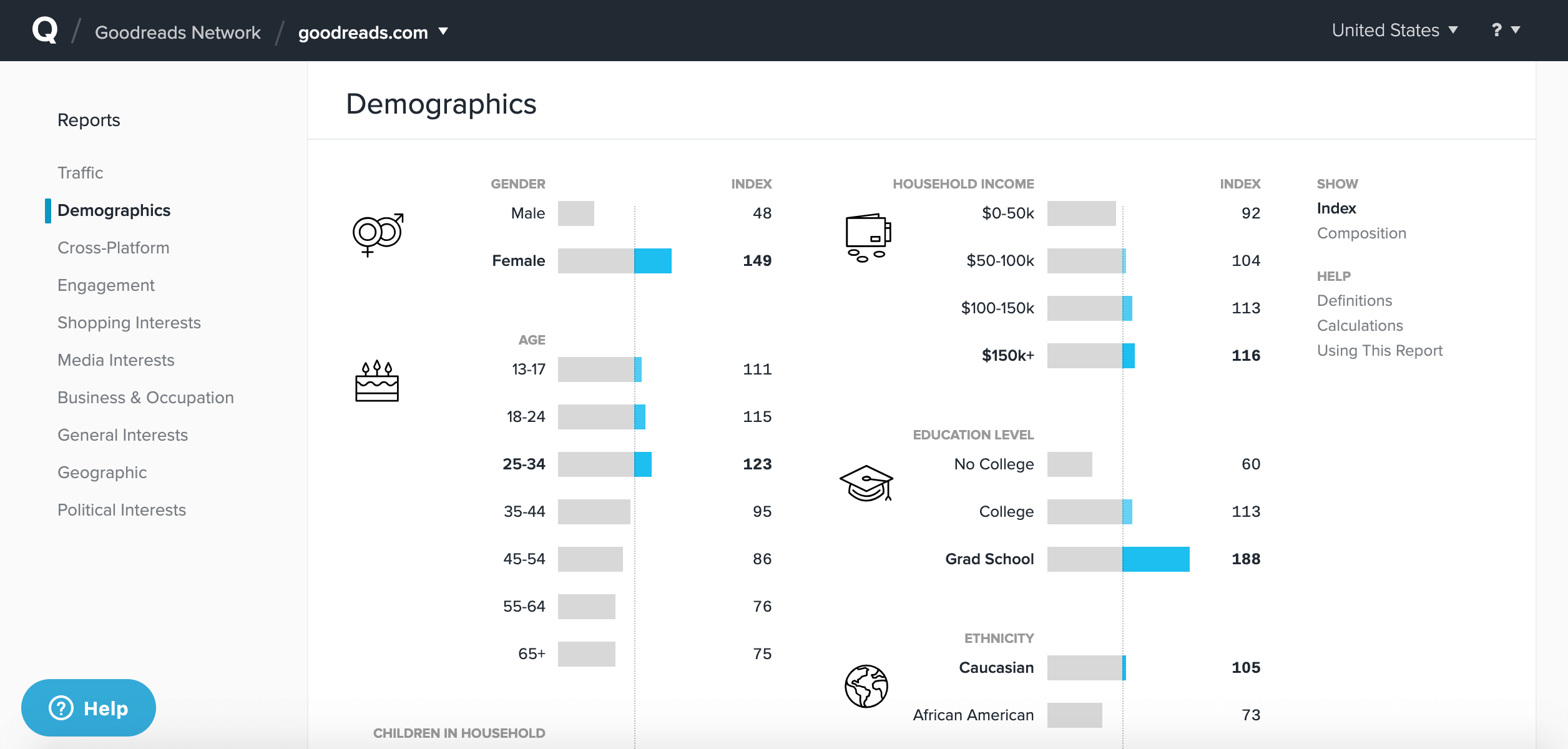 Screenshot of Quantcast demographics