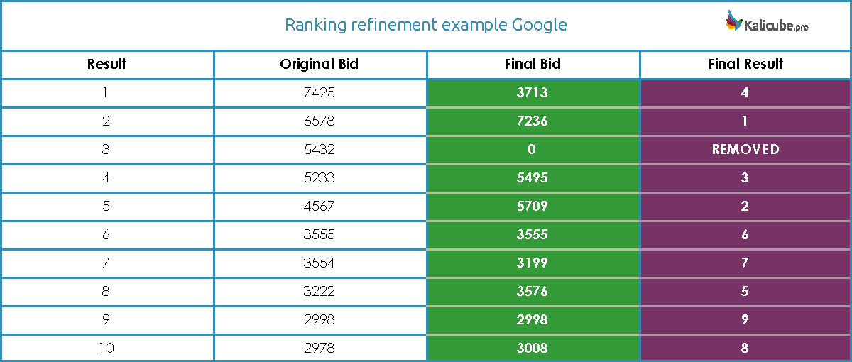 Google Refined Ranking Example