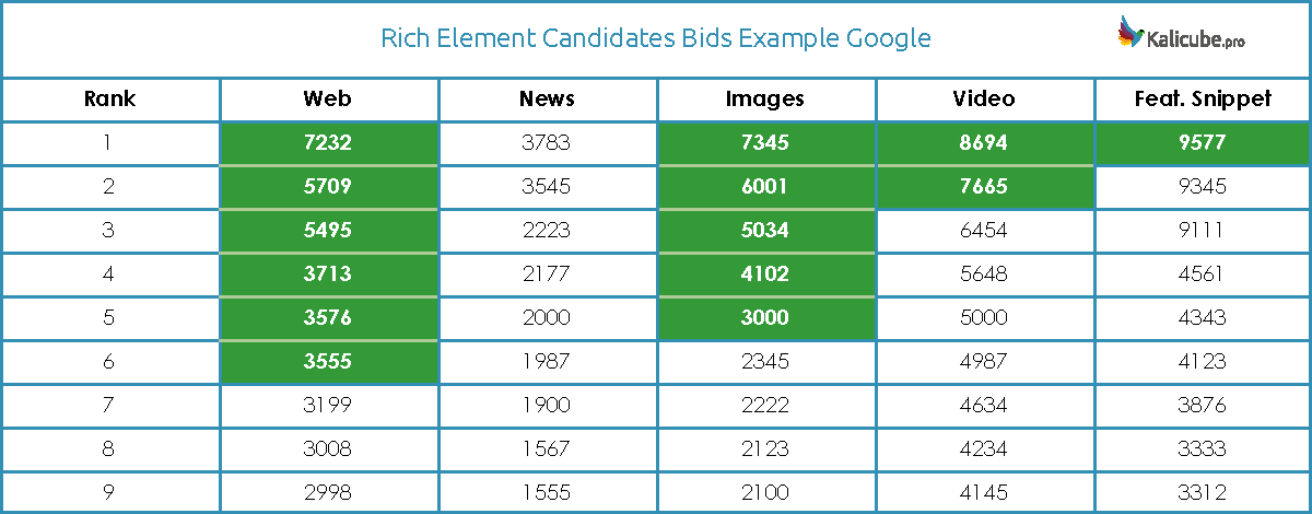 Rich Elements Winning Bids Example