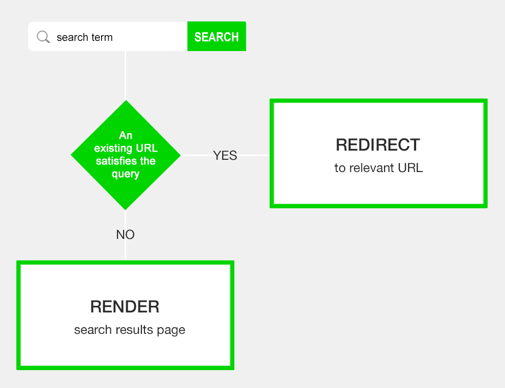 internal search redirect