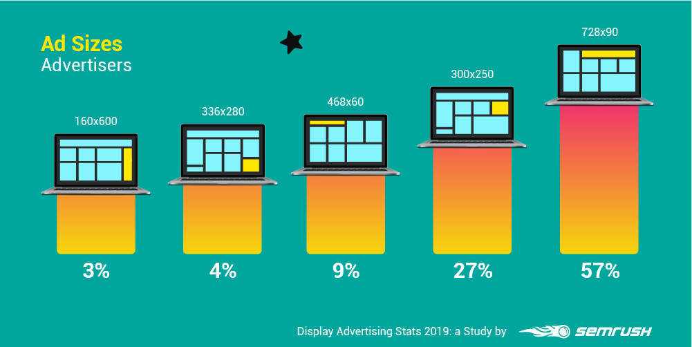 Display Advertising Stats: SEMrush Study Reveals Top GDN Trends