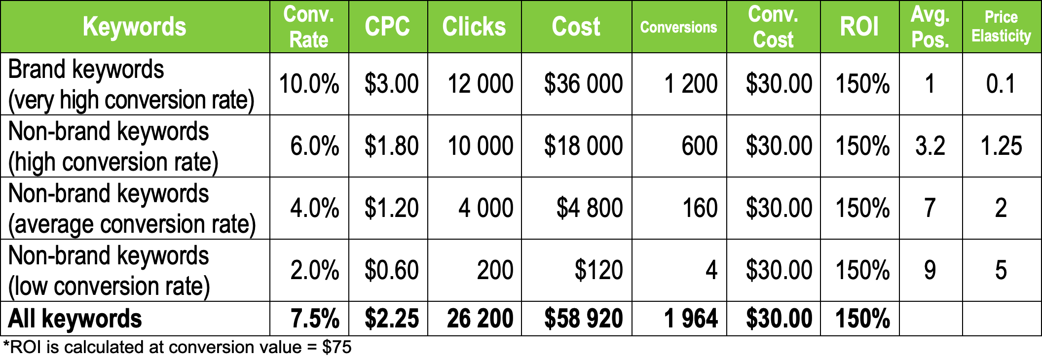 Profit-Driven PPC Management in Practice