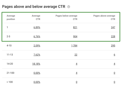 Table from OnCrawl showing average CTR per SERP position