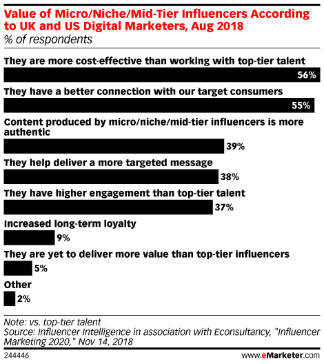 New Data Reveals How Much Brands Are Paying Influencers