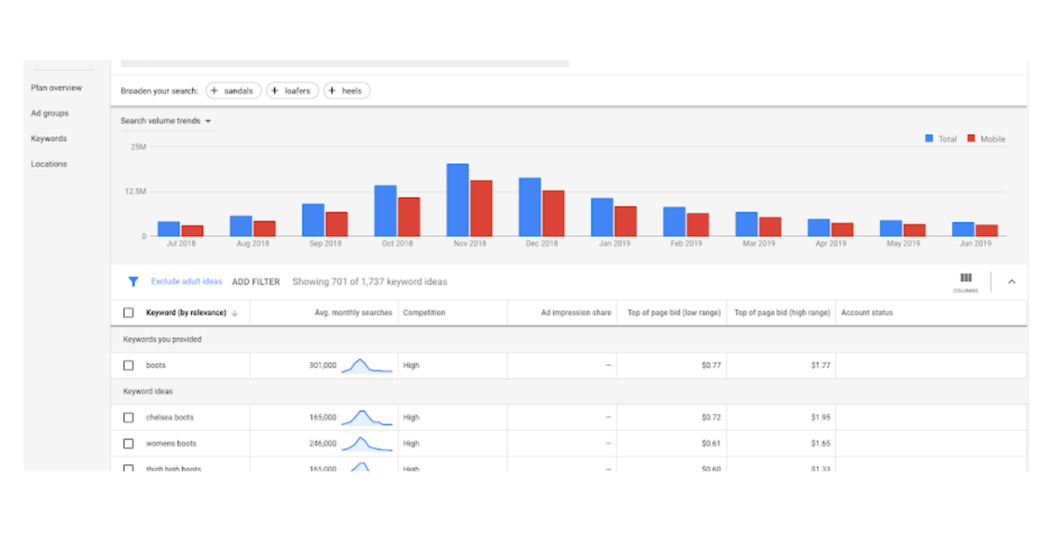 Google Keyword Planner Updated to Show the Most Relevant Keyword Ideas