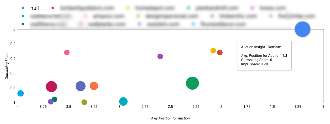 14 Essential Data Studio Visualizations for Paid Search Marketers