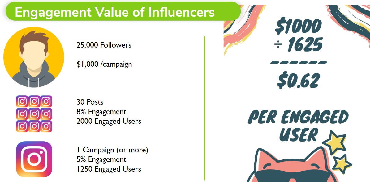 Engagement Value of Influencers