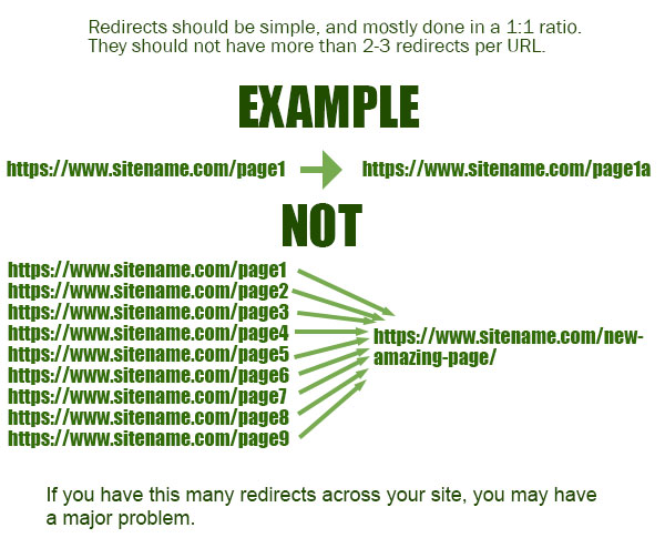 Example of correct redirects