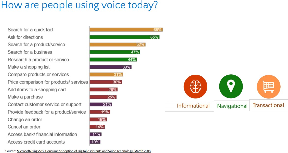 How are people using voice search today