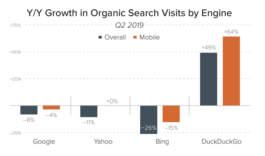 According to reports, Google generates less organic search traffic than last year