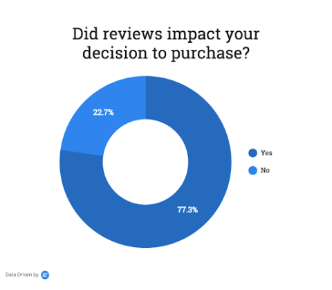 Do reviews impact your decision to purchase