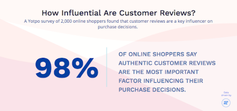 how influential are customer reviews