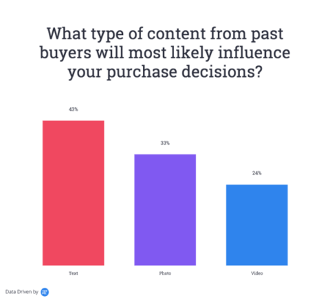 What type of content will most likely influence purchase decisions