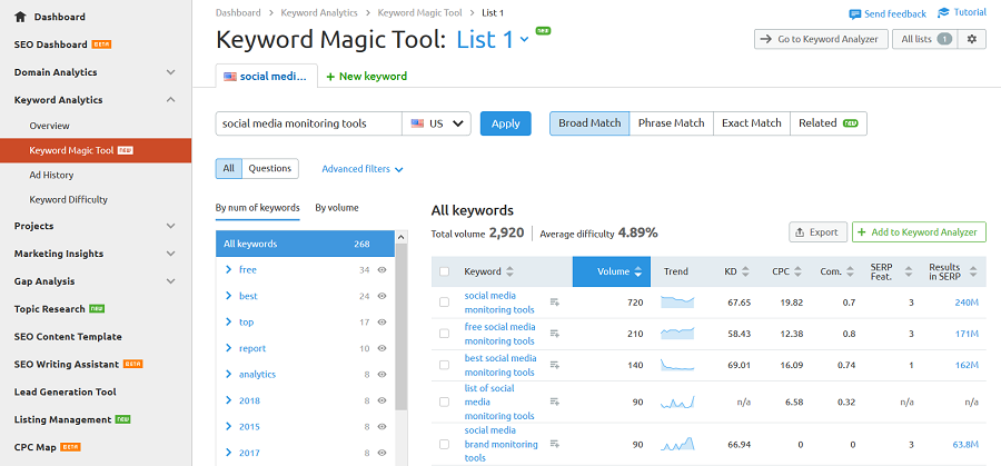 international keyword research tools semrush