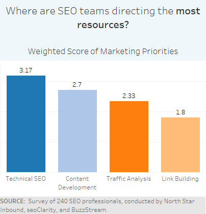 Where are SEO teams directing the most resources
