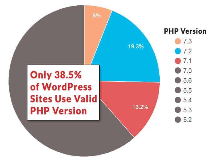 Pie chart that shows 38.5% of WordPress sites run on an up to date version of PHP