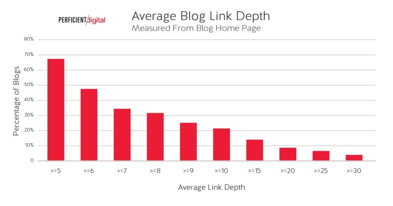 Study Finds the Structure of Most Blogs May Be Hurting Search Rankings