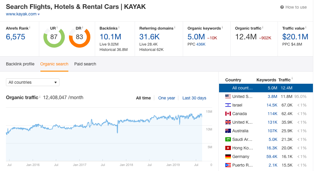 kayak traffic ahrefs