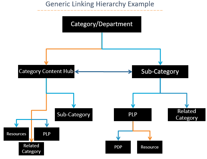linking hierarchy example