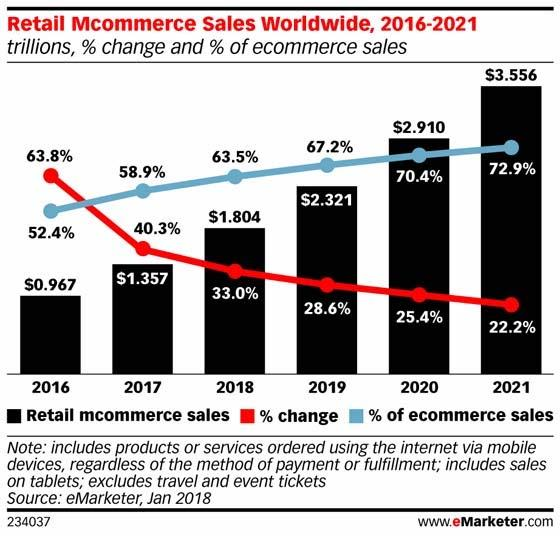 Retail Mcommerce Sales Worldwide
