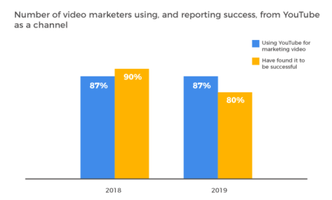 L'état du marketing vidéo en 2019 [New Data]