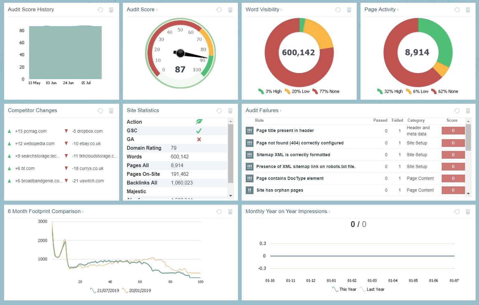 Vertical Leeap - Apollo Insights - Marketing Dashboards