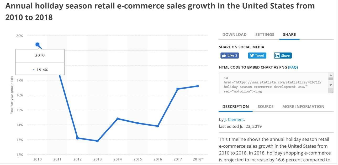 Annual holiday season retail ecommerces sales growth in the US from 2010 to 2018