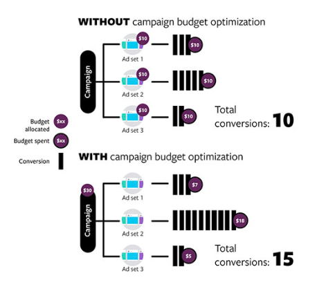 campaign bidding optimization facebook ads
