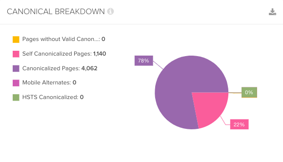 Pie chart showing canonical pages in DeepCrawl