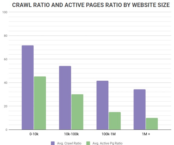 crawl ratio by website size