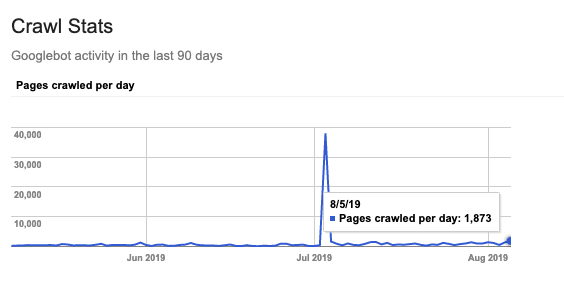 Crawl stats line graph in Google Search Console